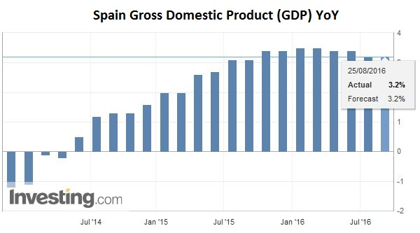 Spain Gross Domestic Product (GDP) YoY