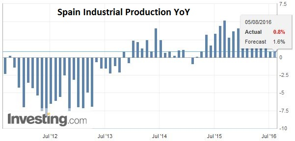 Spain Industrial Production YoY