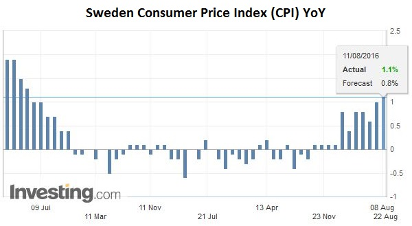 Sweden Consumer Price Index (CPI) YoY