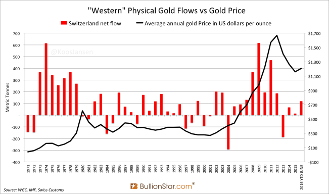 """""""Western"""" Physical Gold Flows vs Gold Price"""