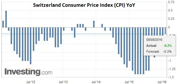 Switzerland Consumer Price Index (CPI) YoY