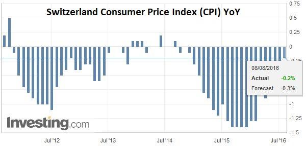 Switzerland Consumer Price Index (CPI) YoY