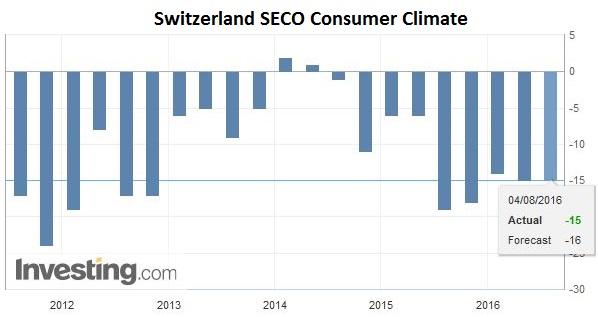 Switzerland SECO Consumer Climate