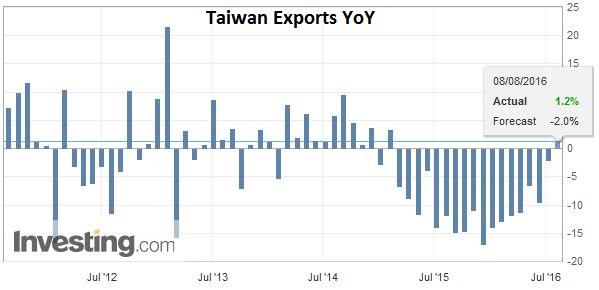 Taiwan Exports YoY