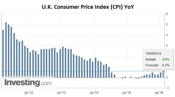 U.K. Consumer Price Index (CPI) YoY