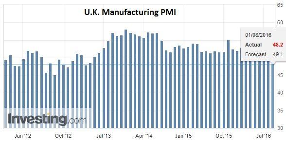 U.K. Manufacturing PMI