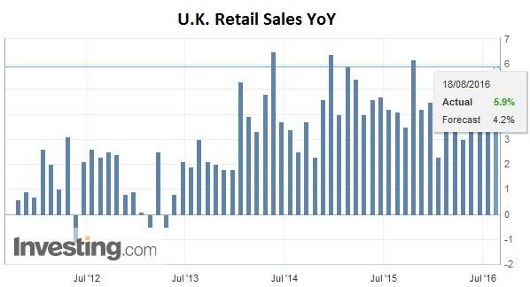 U.K. Retail Sales YoY