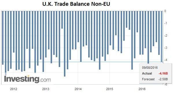 U.K. Trade Balance Non-EU