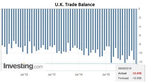 U.K. Trade Balance