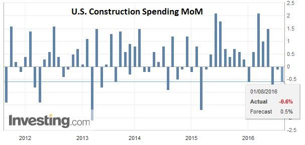 U.S. Construction Spending MoM