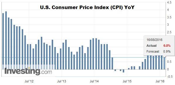 U.S. Consumer Price Index (CPI) YoY
