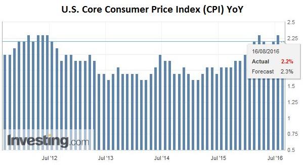 U.S. Core Consumer Price Index (CPI) YoY