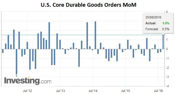 U.S. Core Durable Goods Orders MoM