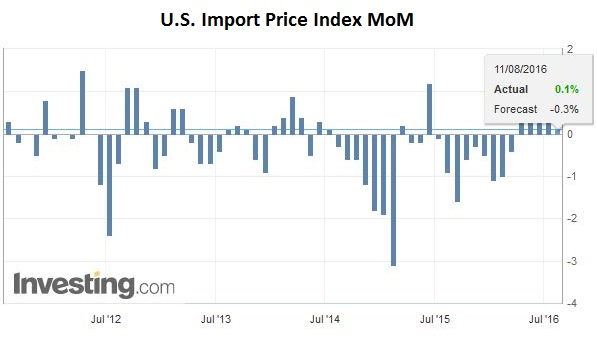 U.S. Import Price Index MoM