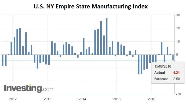 U.S. NY Empire State Manufacturing Index