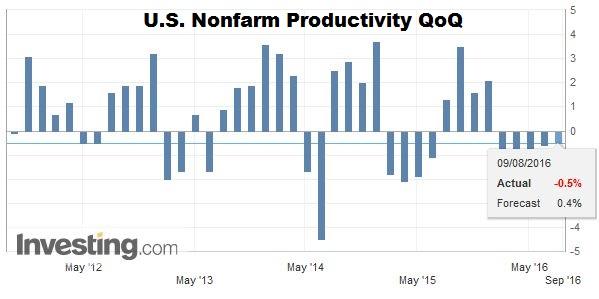 U.S. Nonfarm Productivity QoQ