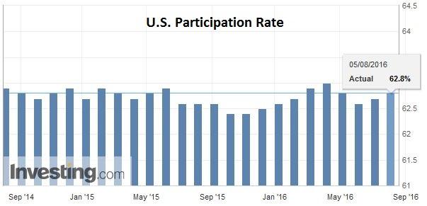 U.S. Participation Rate