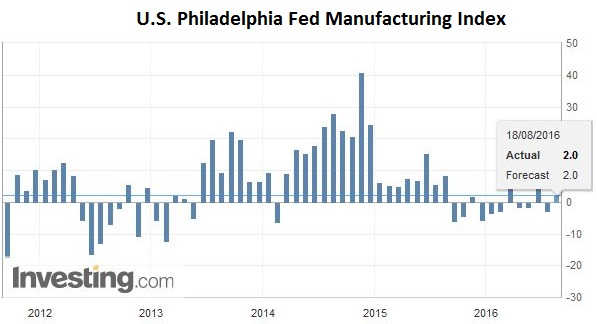 U.S. Philadelphia Fed Manufacturing Index