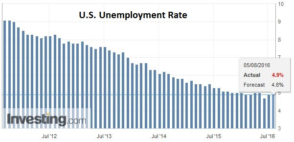 expected u s unemployment rate a look Unemployment rate is the number of unemployed people as a percentage of the labour force, where the latter consists of the unemployed plus those in paid or self-employment.