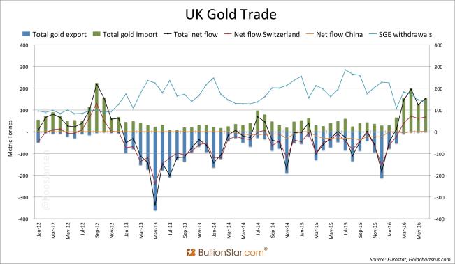 U.K. Gold Trade
