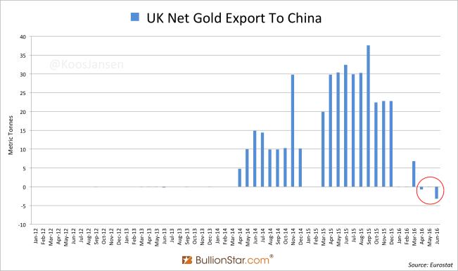 U.K. Net Gold Export to China