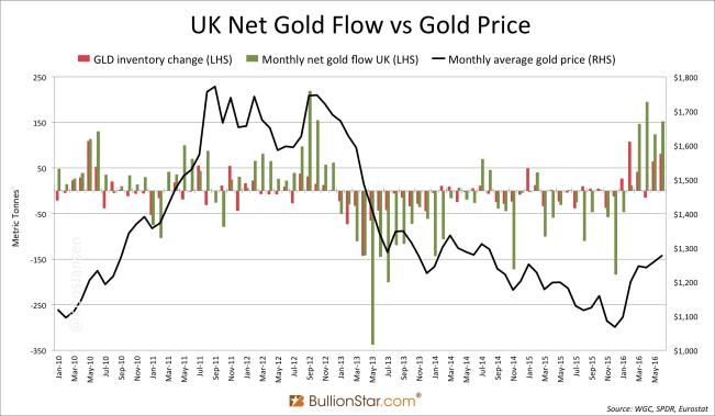 U.K. Net Gold Flow vs Gold Price