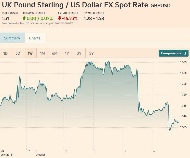 uk forex spot rates