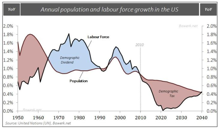 Annual population and labour force growth in the US