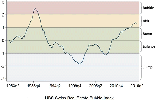 UBS Swiss Real Estate Bubble Index – 2Q 2016