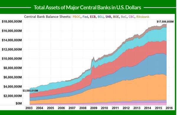 Balance Sheet Fed BoJ SNB ECB BoE