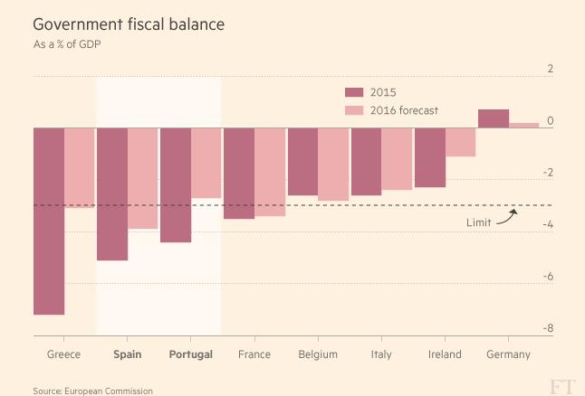 Greece Budget Deficit, Portugal Budget Deficit, Spain Budget Deficit, France Budget Deficit, Italy Budget Deficit, Belgium Budget Deficit, Germany Budget Deficit, Ireland Budget Deficit