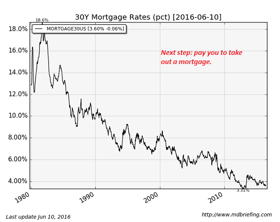 Mortgage Rates, 1980 - 2016 June 10