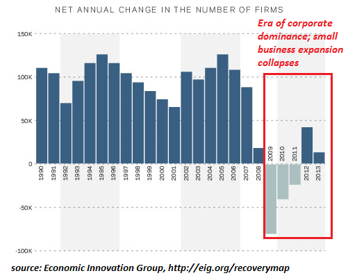 Era of corporate dominance; small business expansion collapses