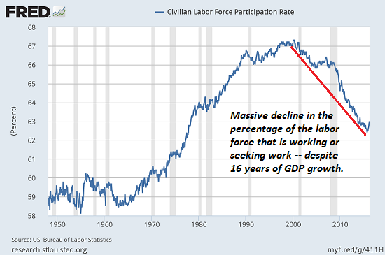 Civillian Labor Force Participation Rate