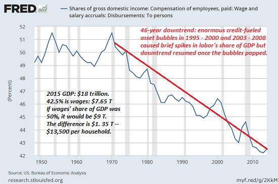 Gross Domestic Income