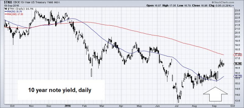 Ten year treasury note yield