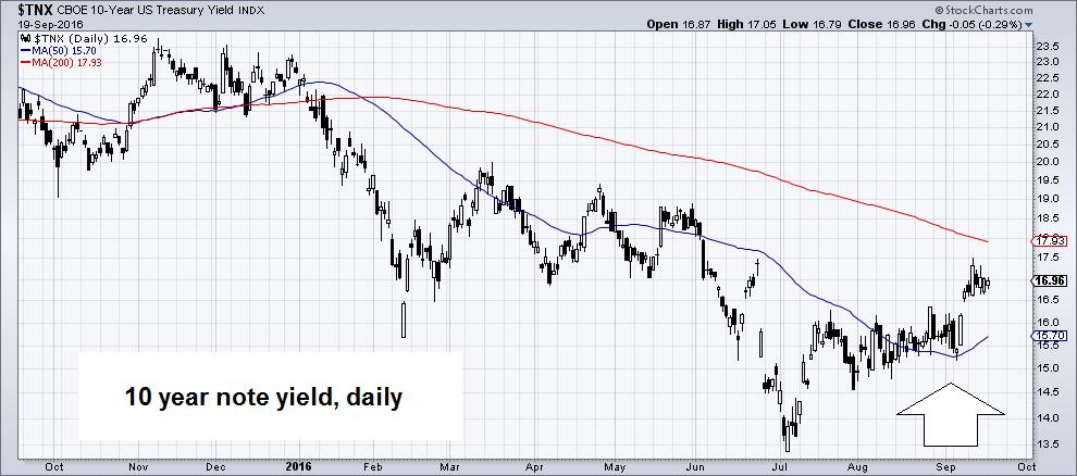 Ten year treasury note yield