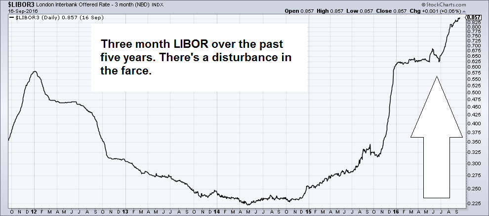 LIBOR, London Interbank Offered Rate