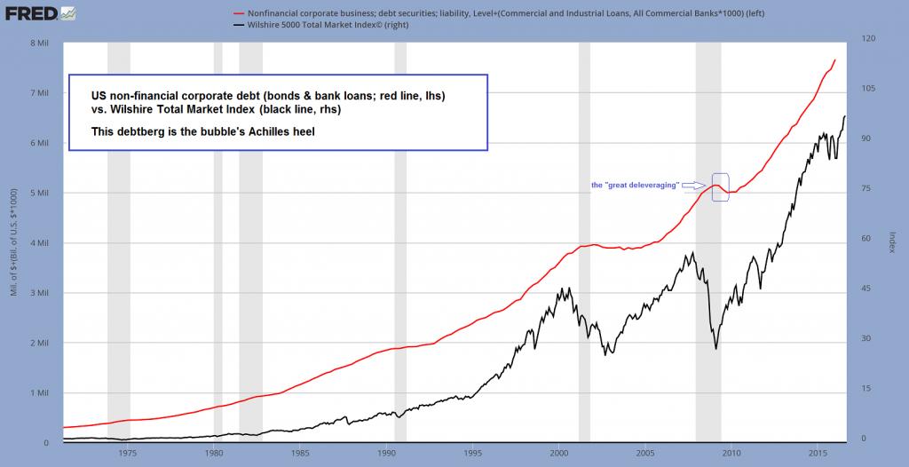 U.S. non-financial corporate debt