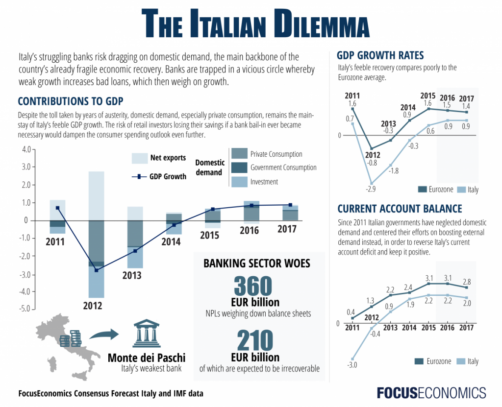 Italy Gross Domestic Product