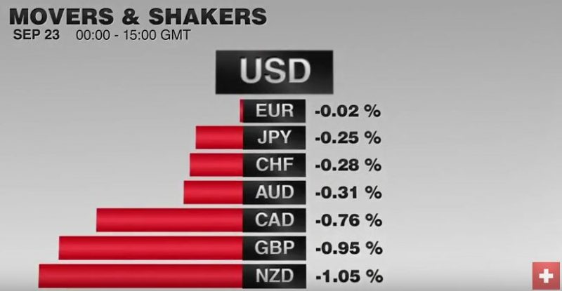 FX Performance September 23, 2016 Dukascopy Movers and Shakers