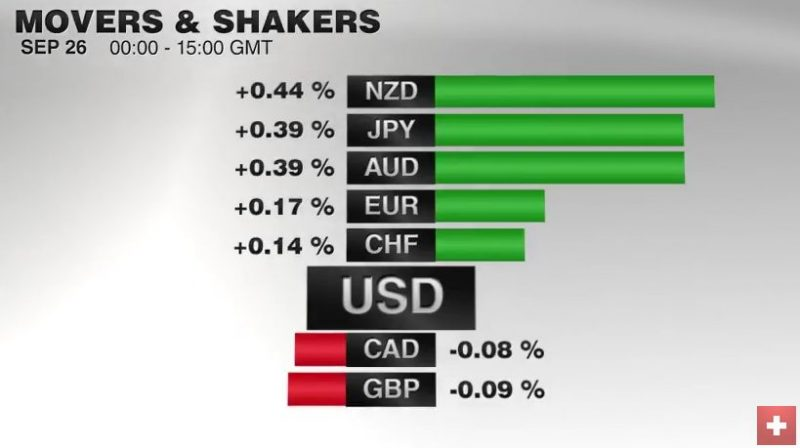 FX Performance September 26, 2016 Movers and Shakers