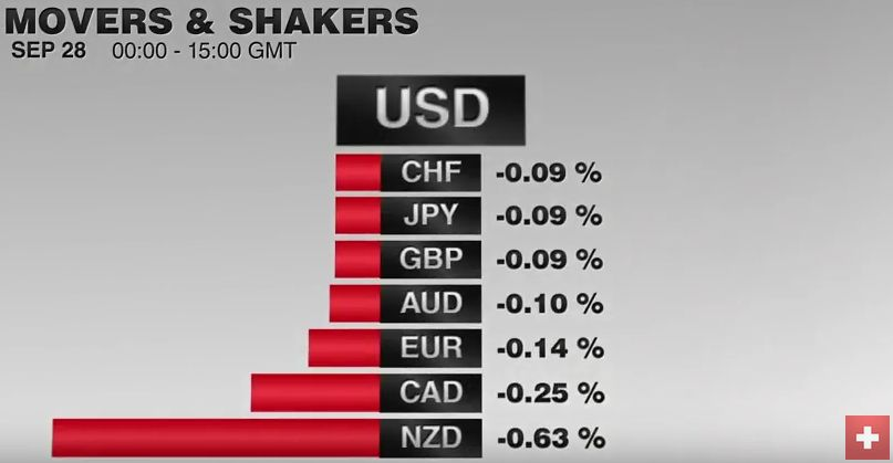 FX Performance 2016, September 28 Movers and Shakers