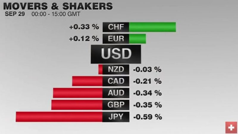 FX performance, September 29 Movers and Shakers