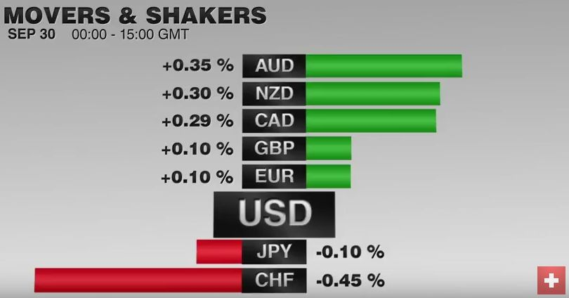 FX Performance, September 30 2016 Movers and Shakers