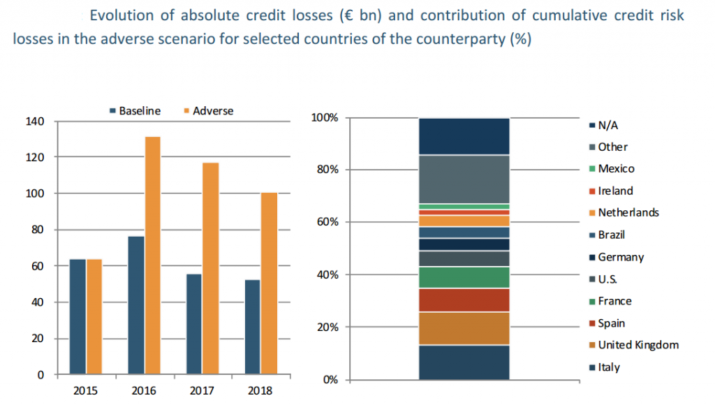 EBA Credit Losses