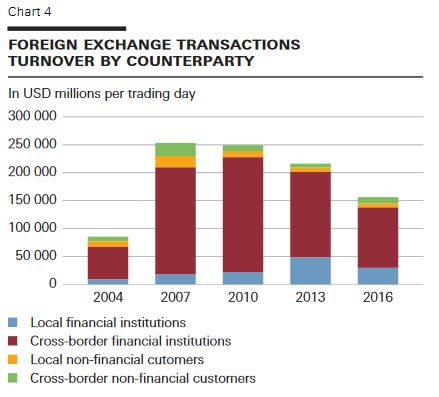 4 foreign exchange transactions turnover by counterparty