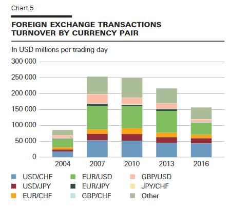 5 turnover by currency pair