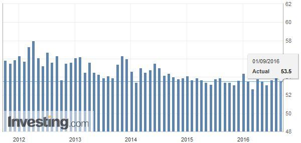 China Non-Manufacturing PMI