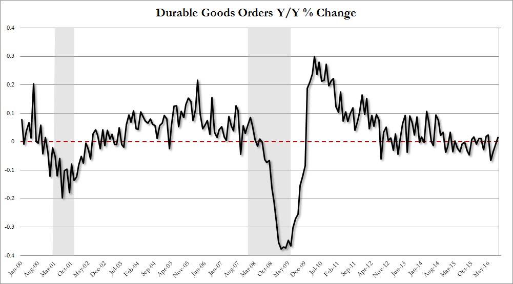 Durable Goods Orders YoY Change